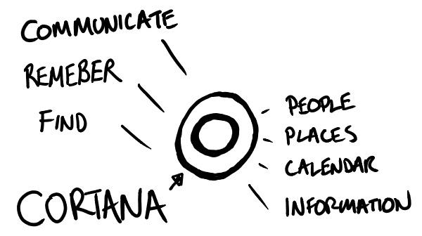 Cortana Diagram